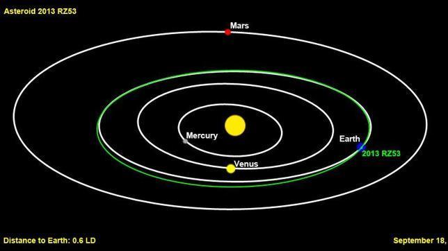 Un asteroide recién descubierto pasará cerca de la Tierra esta noche