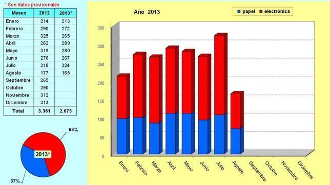 Solicitudes de patentes españolas por meses. Año 2013