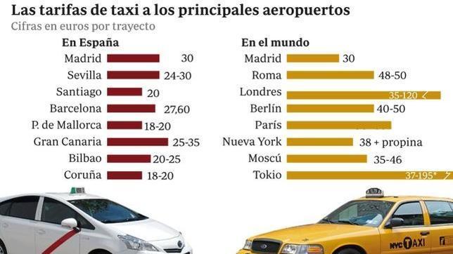 En taxi al aeropuerto de los 30 euros de madrid hasta los for Alquiler de casas en aeropuerto viejo sevilla