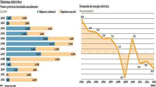 España tiene 107.615 MW de potencia eléctrica y sólo necesita la mitad