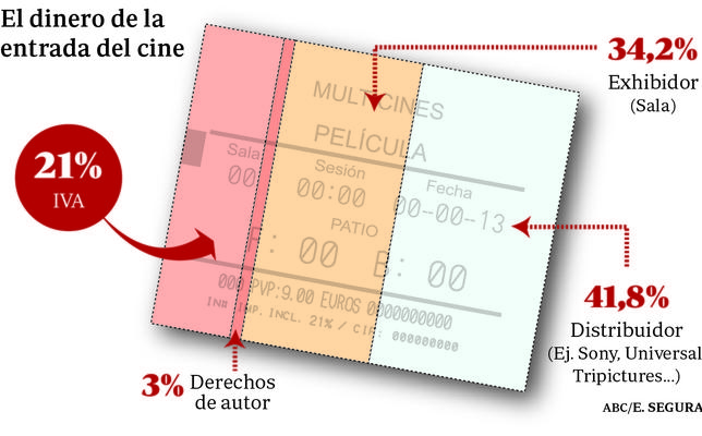 Así se reparte el precio de las entradas de cine