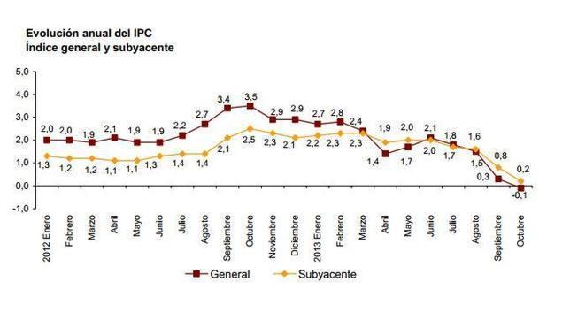 El INE confirma la entrada del IPC en terreno negativo, en su menor tasa anual desde 2009