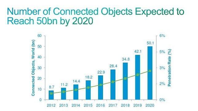 Gráfico de Cisco que muestra la evolución de los objetos que se espera estén conectados a la Red hasta el año 2020