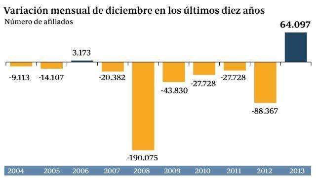 La Seguridad Social gana 64.097 afiliados en diciembre