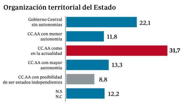 Crecen los españoles partidarios de no cambiar el modelo de Estado, según el CIS