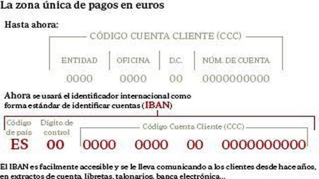 Bruselas propone seis meses de prórroga para el nuevo número de cuenta bancario europeo