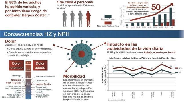 Sintomas y tratamiento del herpes zoster