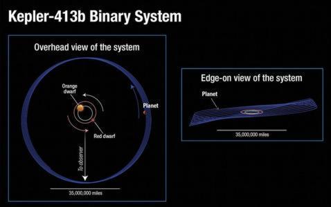 Descubren un extraño planeta tambaleante Kepler-planeta-1--478x300
