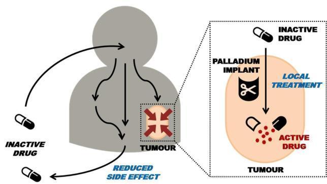 Adiós a la toxicidad de la quimioterapia