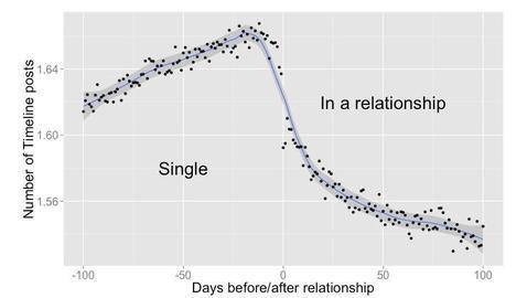 Facebook sabe cuándo vas a comenzar una relación
