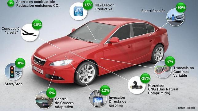 Tecnologías para ahorrar combustible