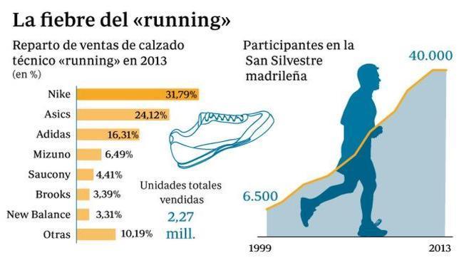El irresistible sprint del «running»