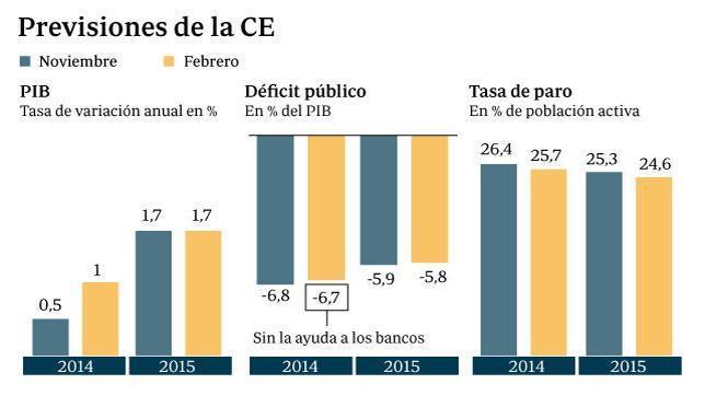 La CE prevé que España crecerá el doble en 2014, el 1%, y rebaja la tasa de paro al 25,7%