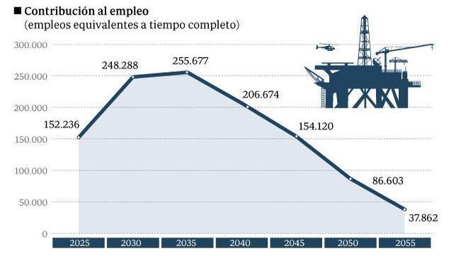 España aspira a convertirse en menos de veinte años en exportador de gas