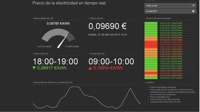 Tarifaluzhora: calcula el precio de la electricidad en tiempo real