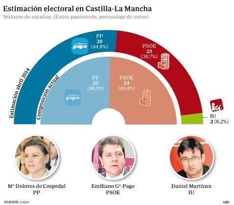 El PP refuerza su mayoría absoluta con 28 diputados frente a los 23 del PSOE
