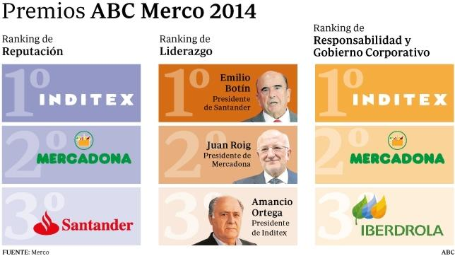 Los Premios ABC Merco reconocen la labor de las grandes empresas españolas