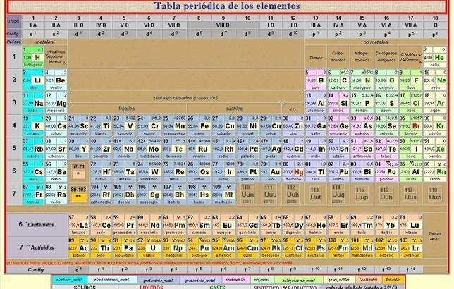 ciencia as queda la tabla peridica de los elementos