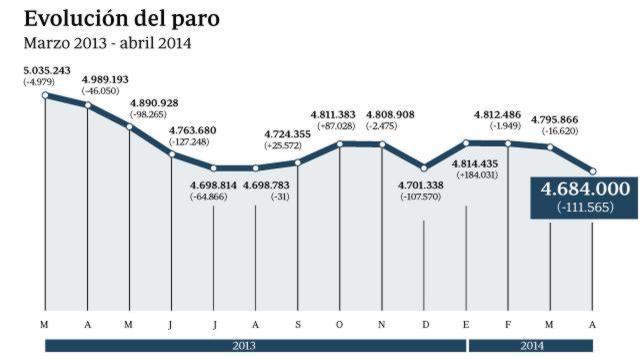 El paro baja en 111.565 personas y se crean 133.765 empleos en el mes de abril