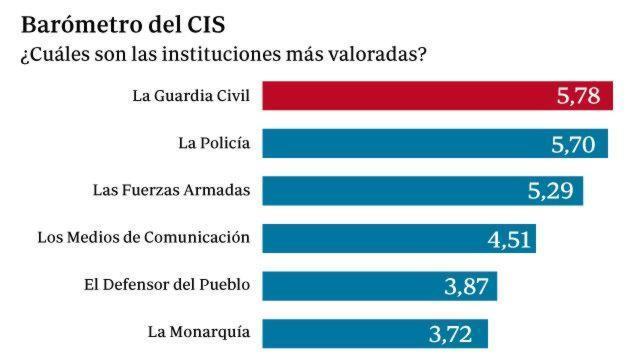 La Guardia Civil es la institución mejor valorada por los españoles, con un 5,78