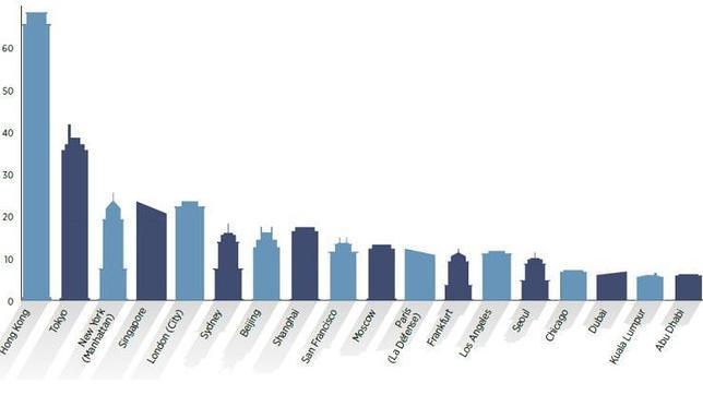 cules son los rascacielos ms caros del mundo