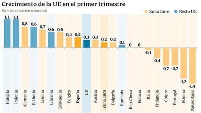 España, entre las economías del euro que más crece, un 0,4% frente al 0,2% medio