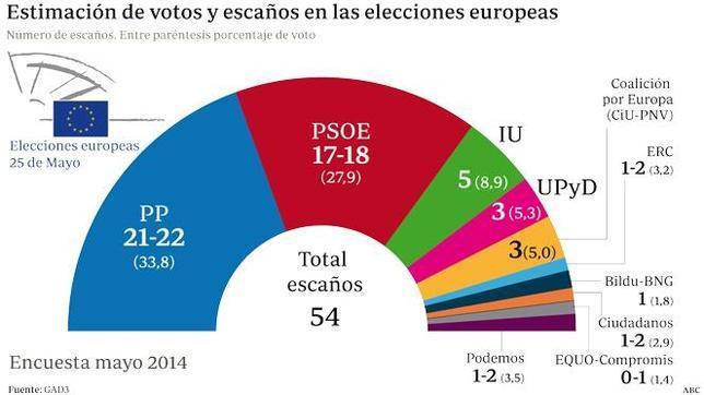 La recuperación económica impulsa el voto del PP y hunde más al PSOE
