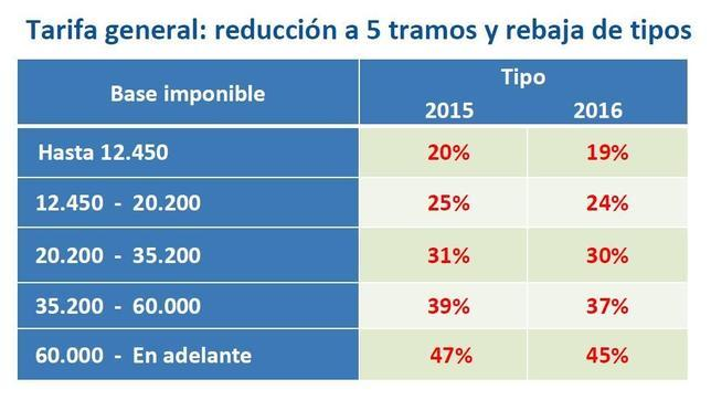 Hacienda baja el tipo mínimo del IRPF del 24,75% al 20% en 2015 y al 19% en 2016