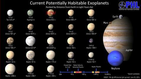 Descubren un planeta cercano que puede ser habitable