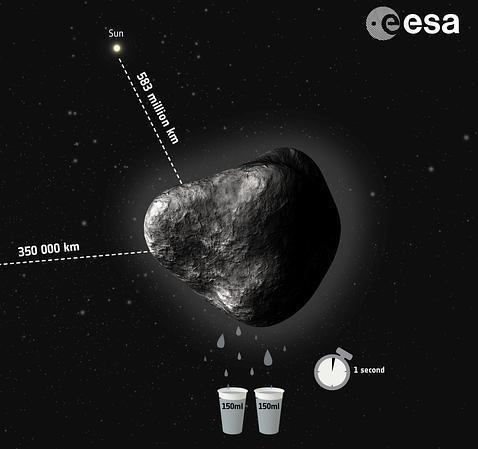 El cometa de Rosetta expulsa dos vasos de agua por segundo