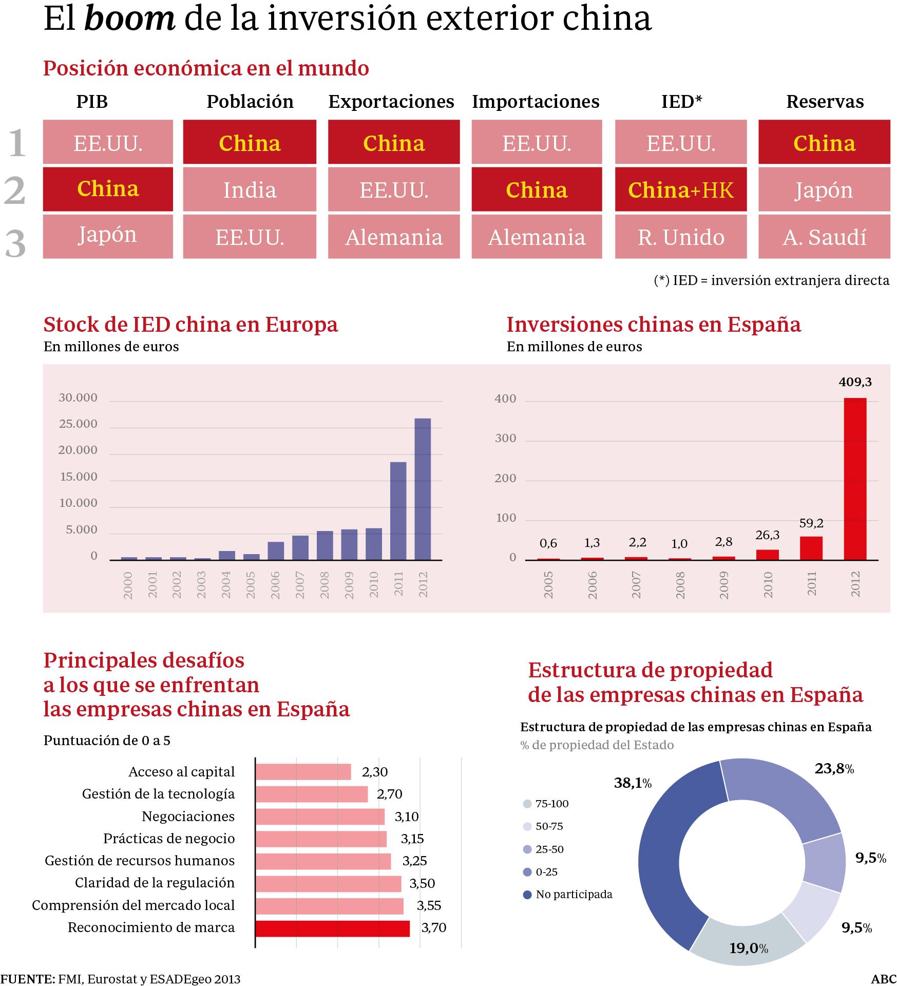 China multiplica por siete la inversión en nuevos proyectos en España