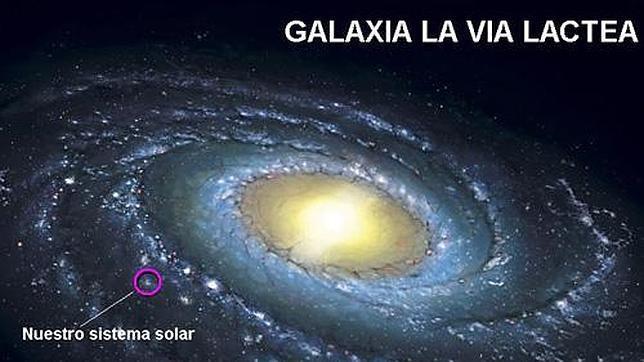 El sistema solar en la galaxia