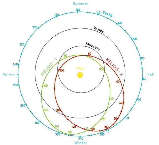 Órbitas de las sondas helios