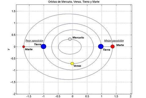 Marte, Saturno y la Luna se acercan este domingo