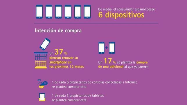 Los españoles tienen hasta seis dispositivos tecnológicos