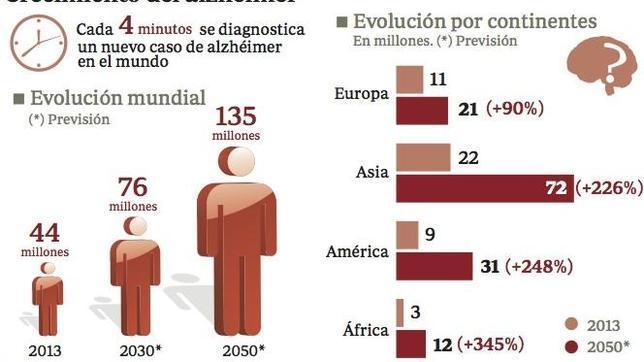 Crecimiento del alzhéimer