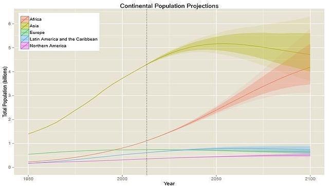 La población mundial seguirá creciendo en el siglo XXI