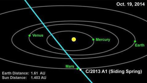 El cometa que se acerca a Marte: 20 minutos de peligro