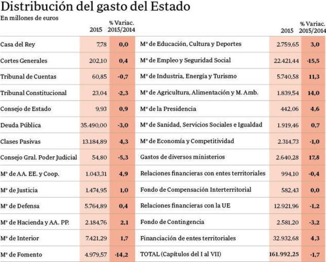 Presupuestos del estado y la seguridad social en espa a y for Ministerio de seguridad espana