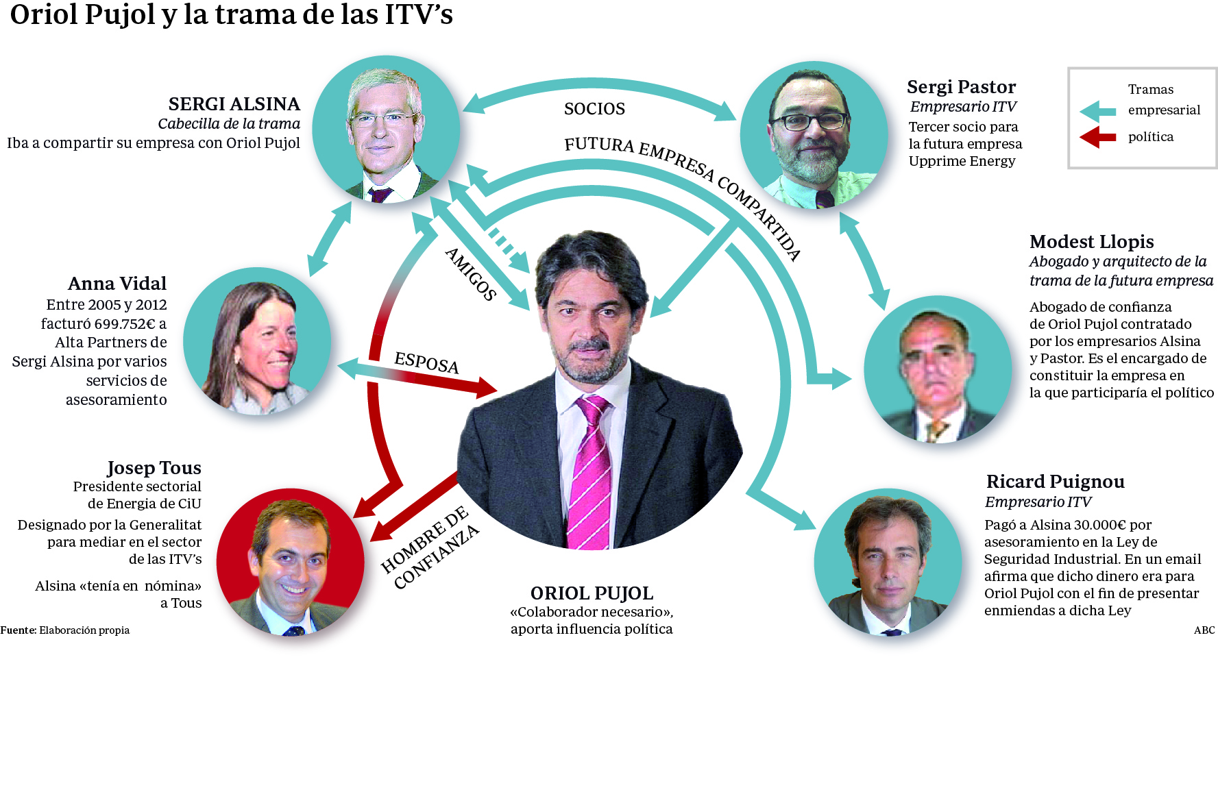 La juez del caso ITV cree que Oriol Pujol cobró 700.000 euros en comisiones