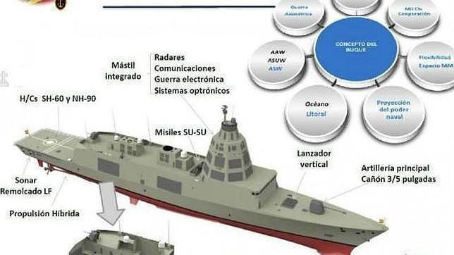 Defensa inicia «un ciclo inversor» al dar luz verde a las nuevas fragatas F-110