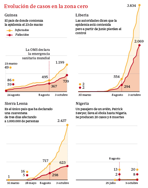 ¿Hasta dónde puede llegar la epidemia de ébola?