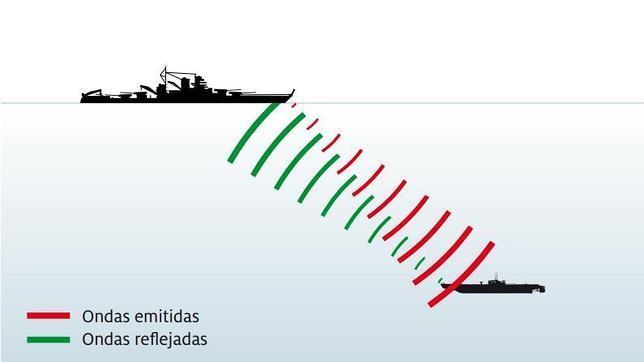 Esquema del funcionamiento del ASDIC (antecedente del sonar)
