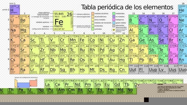 Qu sabes de la tabla peridica de los elementos qu sabes de la tabla peridica de los elementos urtaz Choice Image