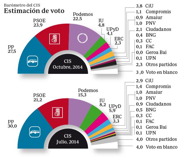 ¿Por qué Podemos es el primer partido en intención directa de voto y el tercero en estimación?
