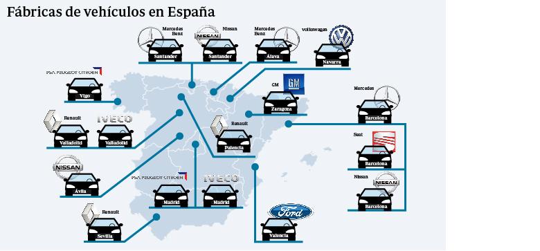 Fábricas de vehículos en España (gráfico elaborado con datos de Anfac)