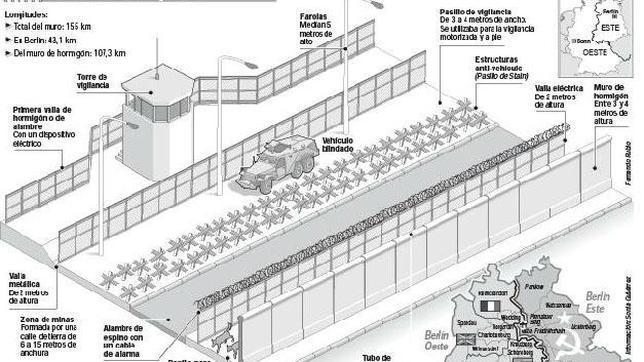 Sistemas de seguridad de la RDA en el muro de Berlín
