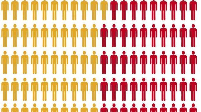 Una de cada dos personas es diagnósticada de forma tardía de VIH en Europa