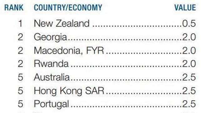 Pantallazo de la lista de países que lideran el ranking del World Economic Forum