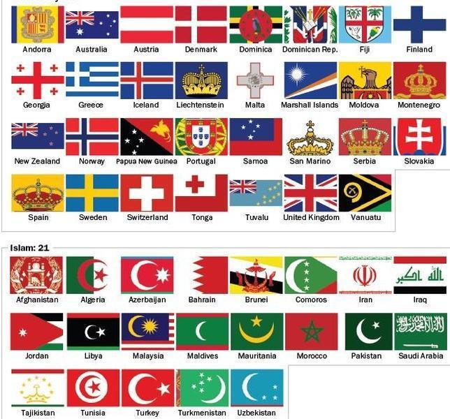 Cuántos países tienen símbolos religiosos en sus banderas? - ABC.es